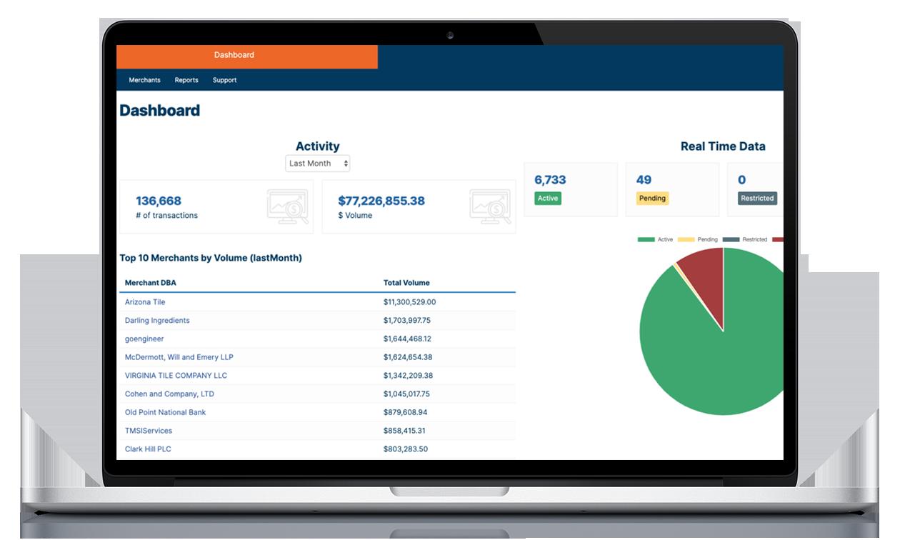 CoreCommerce Dashboard Data